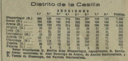 municipales distrito de La Casilla